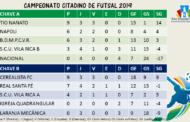 CLASSIFICAÇÃO PARCIAL DO CAMPEONATO CITADINO DE FUTSAL 2019