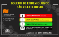 SÃO VICENTE DO SUL CONFIRMA PRIMEIRO CASO DE COVID-19 PELO LACEN
