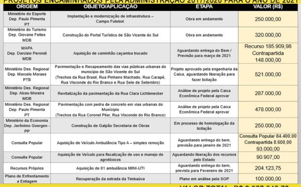 ADMINISTRAÇÃO MUNICIPAL DEIXARÁ MAIS DE R$ 2,9 MILHÕES ENCAMINHADOS EM PROJETOS PARA BENEFICIAR OS VICENTENSES