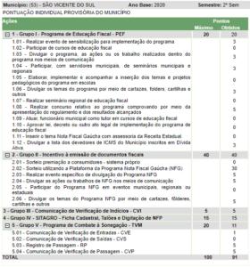 SÃO VICENTE DO SUL ATINGE A SEGUNDA MAIOR PONTUAÇÃO NO PROGRAMA DE INTEGRAÇÃO TRIBUTÁRIA (PIT) ENTRE OS MUNICÍPIOS DO VALE DO JAGUARI (SEMESTRE 2020/2)